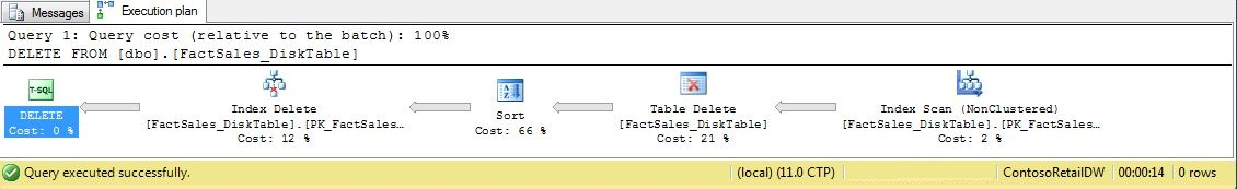 Inmemory Table - SQL Server 2014 new feature part 1 - Step6