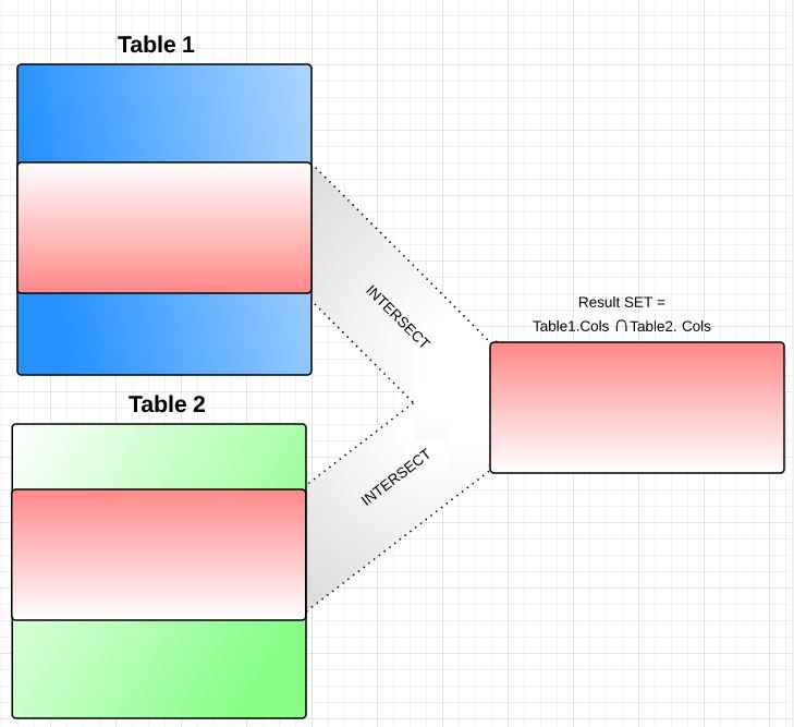 Intersect Clause in SQL Server